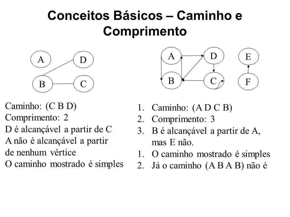Conceitos Básicos – Caminho e Comprimento C B A D 1.Caminho: (C B D) 2.Comprimento: 2 3.D é alcançável a partir de C 4.A não é alcançável a partir de nenhum vértice 1.O caminho mostrado é simples C B A D F E 1.Caminho: (A D C B) 2.Comprimento: 3 3.B é alcançável a partir de A, mas E não.