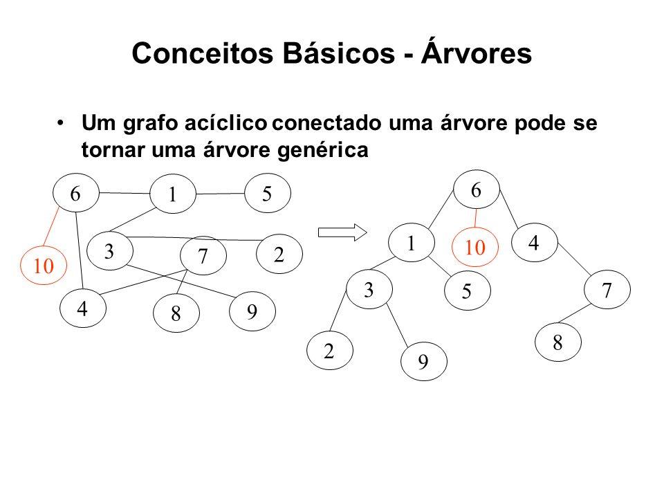 Conceitos Básicos - Árvores Um grafo acíclico conectado uma árvore pode se tornar uma árvore genérica 7 3 6 1 5 2 8 4 9 7 3 6 1 5 2 8 4 9 10