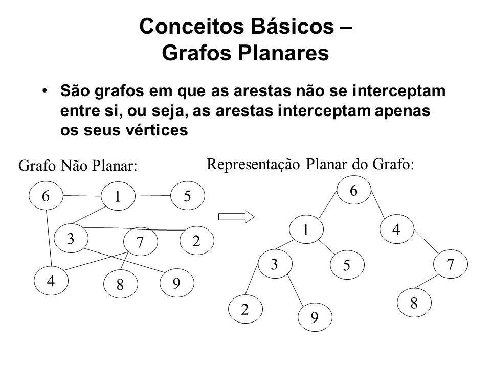 Conceitos Básicos – Grafos Planares São grafos em que as arestas não se interceptam entre si, ou seja, as arestas interceptam apenas os seus vértices 7 3 6 1 5 2 8 4 9 7 3 6 1 5 2 8 4 9 Grafo Não Planar: Representação Planar do Grafo: