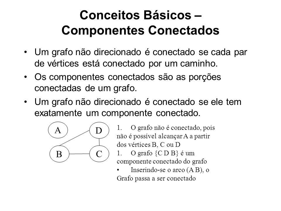 Conceitos Básicos – Componentes Conectados Um grafo não direcionado é conectado se cada par de vértices está conectado por um caminho.