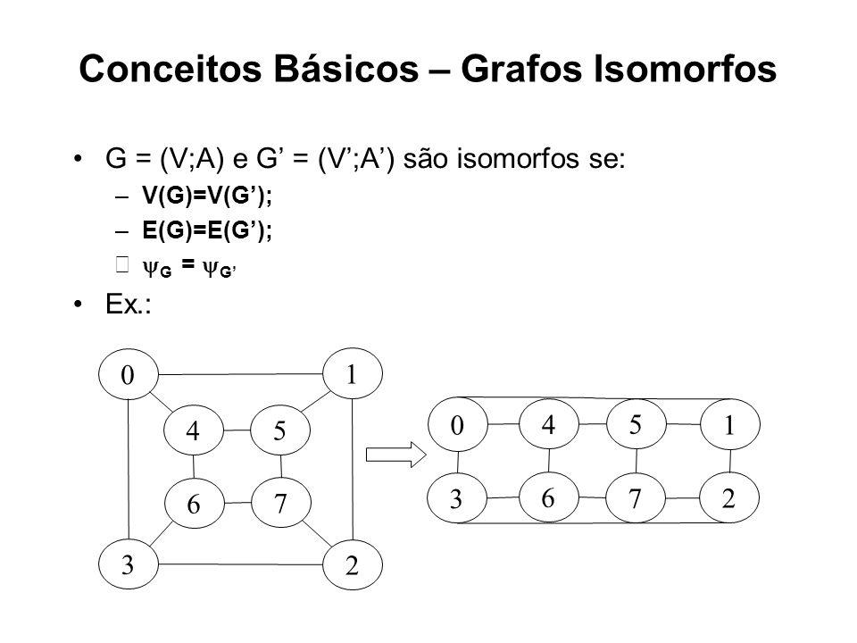 Conceitos Básicos – Grafos Isomorfos G = (V;A) e G = (V;A) são isomorfos se: –V(G)=V(G); –E(G)=E(G); G = G Ex.: 7 6 4 5 2 1 3 0 7 6 4 5 2 1 3 0