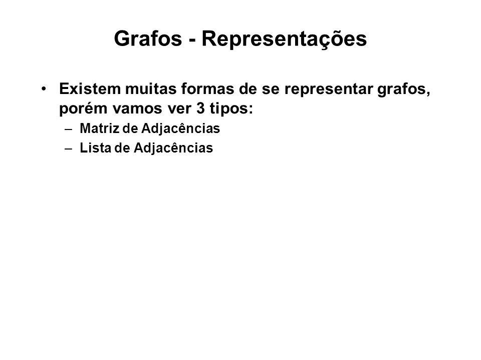Grafos - Representações Existem muitas formas de se representar grafos, porém vamos ver 3 tipos: –Matriz de Adjacências –Lista de Adjacências