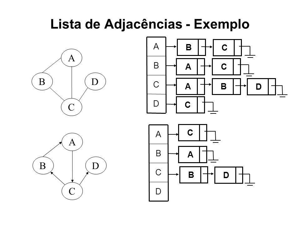 Lista de Adjacências - Exemplo C B A D C B A D D C B A B C A C A B C D D C B A C A B D