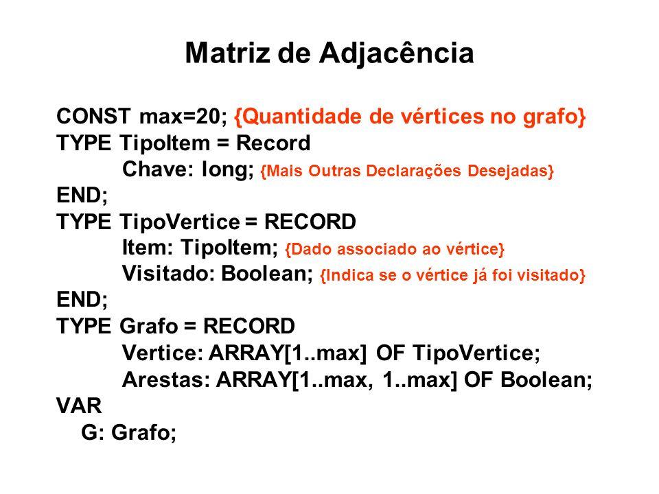 Matriz de Adjacência CONST max=20; {Quantidade de vértices no grafo} TYPE TipoItem = Record Chave: long; {Mais Outras Declarações Desejadas} END; TYPE TipoVertice = RECORD Item: TipoItem; {Dado associado ao vértice} Visitado: Boolean; {Indica se o vértice já foi visitado} END; TYPE Grafo = RECORD Vertice: ARRAY[1..max] OF TipoVertice; Arestas: ARRAY[1..max, 1..max] OF Boolean; VAR G: Grafo;
