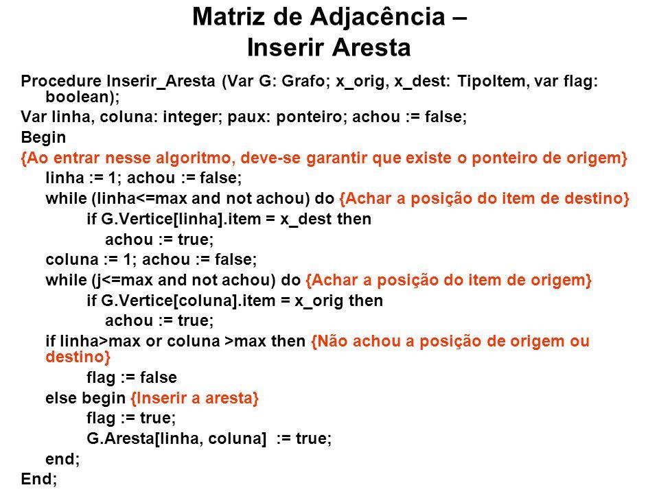 Matriz de Adjacência – Inserir Aresta Procedure Inserir_Aresta (Var G: Grafo; x_orig, x_dest: TipoItem, var flag: boolean); Var linha, coluna: integer; paux: ponteiro; achou := false; Begin {Ao entrar nesse algoritmo, deve-se garantir que existe o ponteiro de origem} linha := 1; achou := false; while (linha<=max and not achou) do {Achar a posição do item de destino} if G.Vertice[linha].item = x_dest then achou := true; coluna := 1; achou := false; while (j<=max and not achou) do {Achar a posição do item de origem} if G.Vertice[coluna].item = x_orig then achou := true; if linha>max or coluna >max then {Não achou a posição de origem ou destino} flag := false else begin {Inserir a aresta} flag := true; G.Aresta[linha, coluna] := true; end; End;