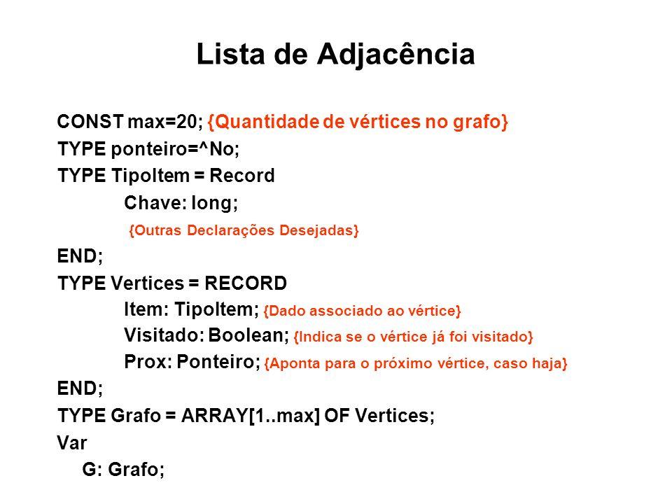 Lista de Adjacência CONST max=20; {Quantidade de vértices no grafo} TYPE ponteiro=^No; TYPE TipoItem = Record Chave: long; {Outras Declarações Desejadas} END; TYPE Vertices = RECORD Item: TipoItem; {Dado associado ao vértice} Visitado: Boolean; {Indica se o vértice já foi visitado} Prox: Ponteiro; {Aponta para o próximo vértice, caso haja} END; TYPE Grafo = ARRAY[1..max] OF Vertices; Var G: Grafo;