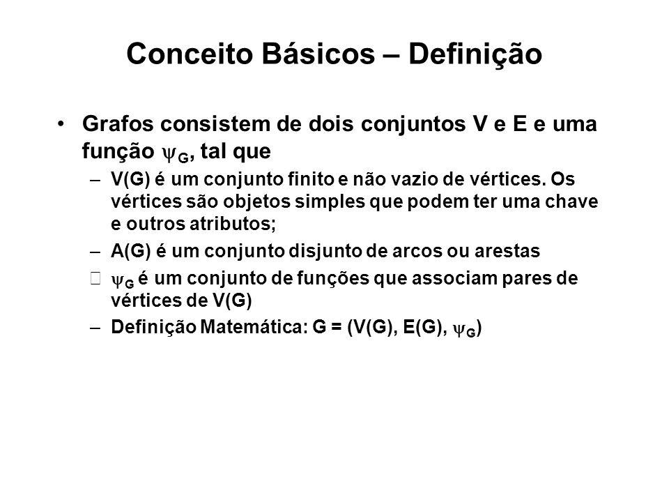 Conceito Básicos – Definição Grafos consistem de dois conjuntos V e E e uma função G, tal que –V(G) é um conjunto finito e não vazio de vértices.