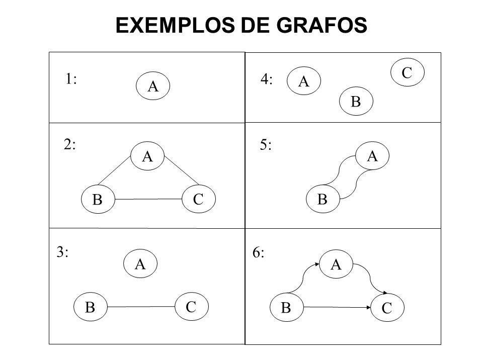 EXEMPLOS DE GRAFOS A C B 1: A 2: C B A 3: A B 4: A 5: C B A 6: C B
