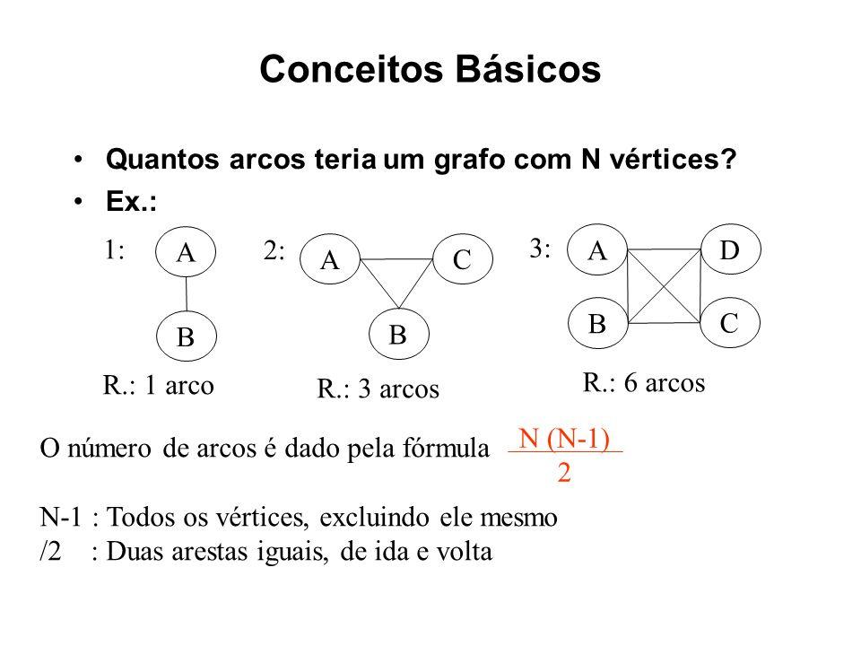 Conceitos Básicos – SubGrafos Um grafo G = (V;A) é um subgrafo de G = (V;A) se V V e A A Dado um conjunto V V, o subgrafo induzido por V é o grafo G = (V;A), onde A = {(u; v) A | u; v V} C B A D F E B A F E C D B A D 1: 2: 3: 4: