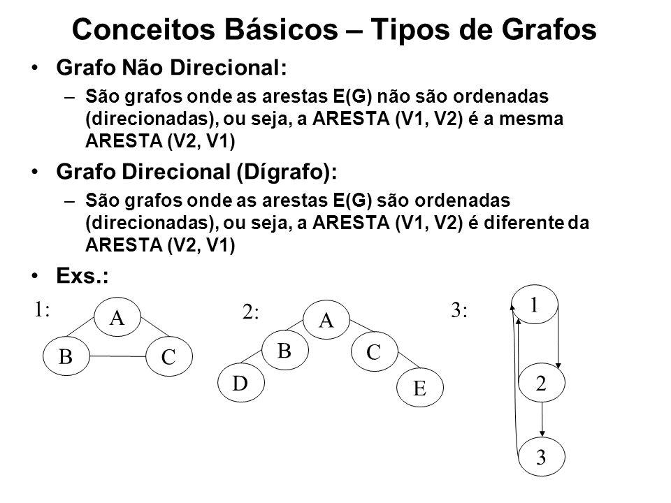 Conceitos Básicos – Tipos de Grafos Grafo Não Direcional: –São grafos onde as arestas E(G) não são ordenadas (direcionadas), ou seja, a ARESTA (V1, V2) é a mesma ARESTA (V2, V1) Grafo Direcional (Dígrafo): –São grafos onde as arestas E(G) são ordenadas (direcionadas), ou seja, a ARESTA (V1, V2) é diferente da ARESTA (V2, V1) Exs.: C B A 1: C B A 2: D E 2 1 3: 3