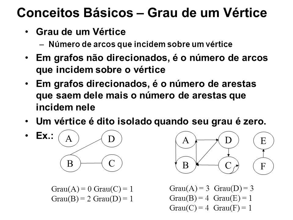Conceitos Básicos – Grau de um Vértice Grau de um Vértice –Número de arcos que incidem sobre um vértice Em grafos não direcionados, é o número de arcos que incidem sobre o vértice Em grafos direcionados, é o número de arestas que saem dele mais o número de arestas que incidem nele Um vértice é dito isolado quando seu grau é zero.