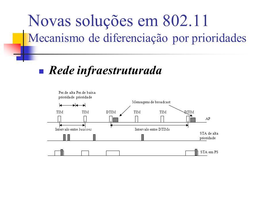 Novas soluções em 802.11 Mecanismo de diferenciação por prioridades Rede infraestruturada TIM DTIM Mensagens de broadcast AP STA de alta prioridade Intervalo entre beaconsIntervalo entre DTIMs Per.de alta prioridade Per.de baixa prioridade STA em PS