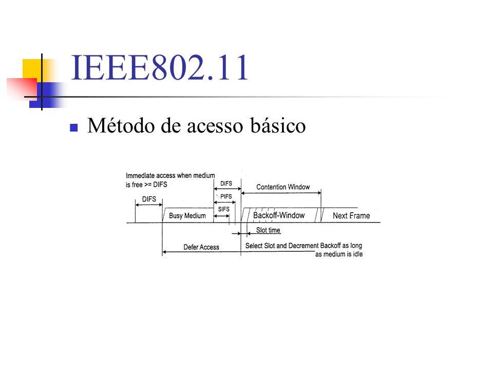 Novas soluções em 802.11 Mecanismo de diferenciação por prioridades Rede Ad-hoc ATIM de broadcast Mensagens de broadcast STA de alta prioridade Per.de alta prioridade Per.de baixa prioridade Intervalo entre beacons STA em PS Ack ATIM para STA em PS