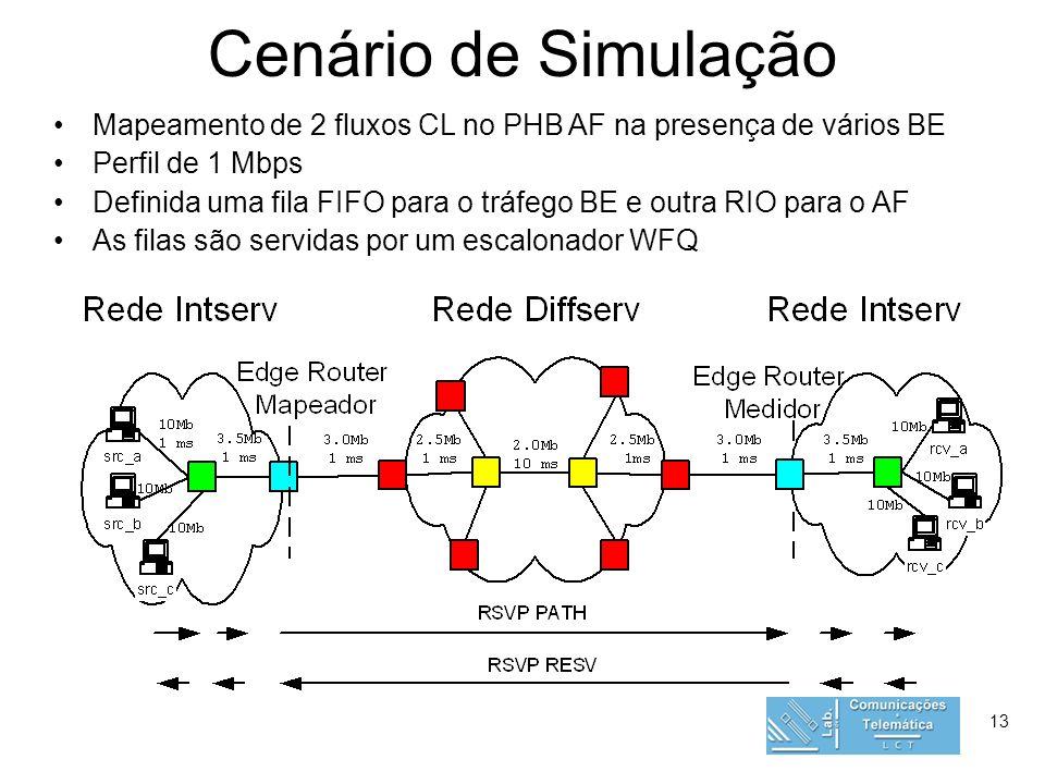 13 Cenário de Simulação Mapeamento de 2 fluxos CL no PHB AF na presença de vários BE Perfil de 1 Mbps Definida uma fila FIFO para o tráfego BE e outra