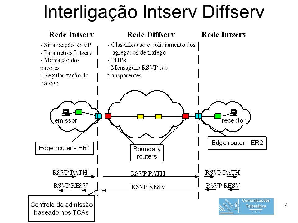 4 Interligação Intserv Diffserv