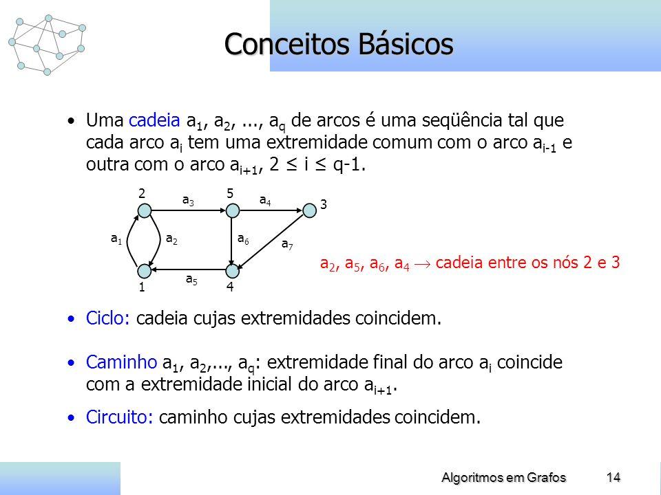 14Algoritmos em Grafos Conceitos Básicos Uma cadeia a 1, a 2,..., a q de arcos é uma seqüência tal que cada arco a i tem uma extremidade comum com o a