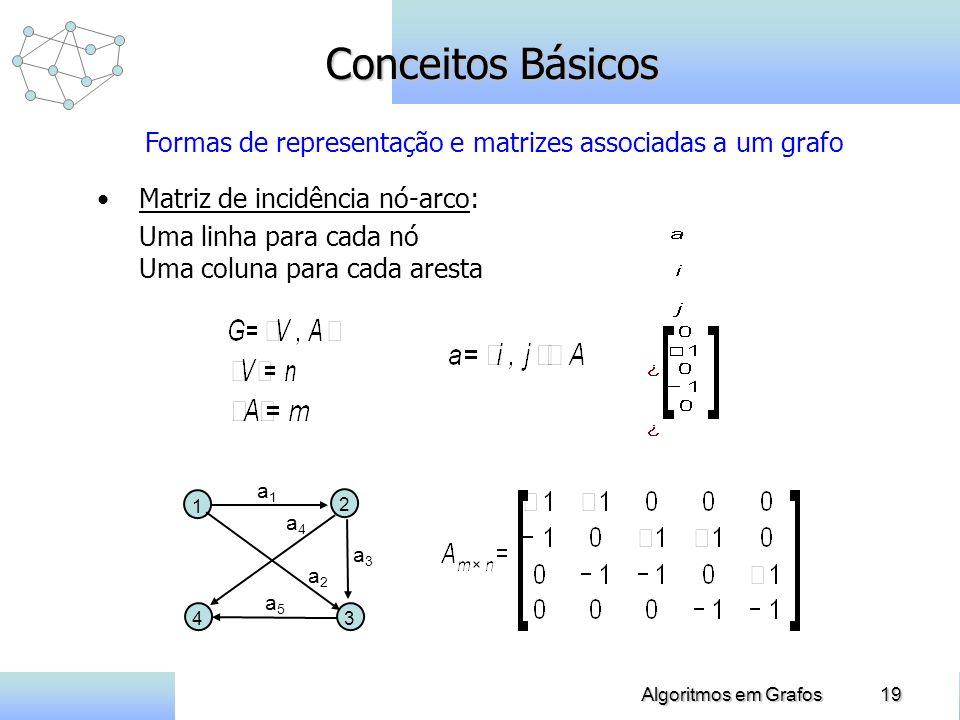 19Algoritmos em Grafos Conceitos Básicos Matriz de incidência nó-arco: Uma linha para cada nó Uma coluna para cada aresta Formas de representação e ma