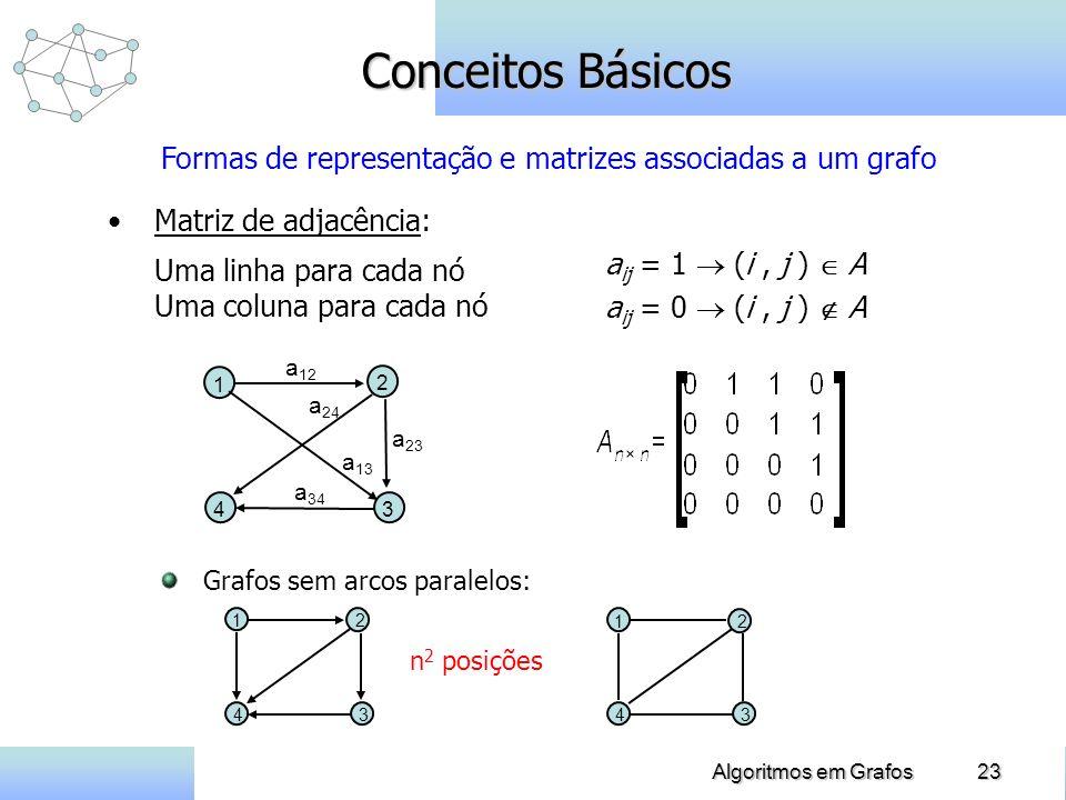 23Algoritmos em Grafos Conceitos Básicos Matriz de adjacência: Uma linha para cada nó Uma coluna para cada nó a 23 1 2 34 a 12 a 13 a 24 a 34 Grafos sem arcos paralelos: 12 34 12 34 n 2 posições Formas de representação e matrizes associadas a um grafo a ij = 1 (i, j ) A a ij = 0 (i, j ) A