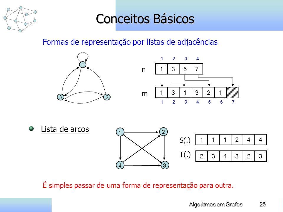 25Algoritmos em Grafos Conceitos Básicos Formas de representação por listas de adjacências 1357 1 23 m n 1 2 3 4 131321 1 2 3 4 5 6 7 Lista de arcos 1 2 34 S(.) 234323111244 T(.) É simples passar de uma forma de representação para outra.