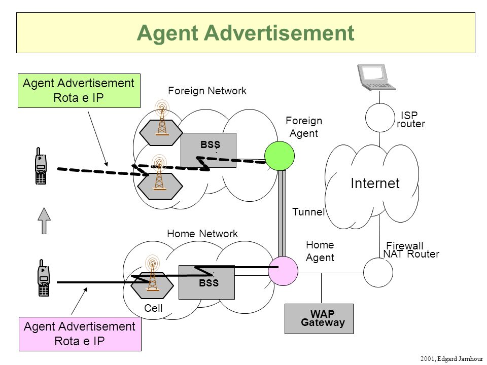 2001, Edgard Jamhour Agent Advertisement BSS : WAP Gateway Internet BSS : Foreign Agent Home Agent Firewall NAT Router ISP router Foreign Network Home Network Tunnel Cell Agent Advertisement Rota e IP Agent Advertisement Rota e IP