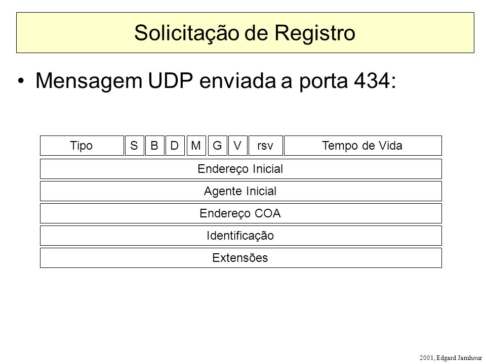 2001, Edgard Jamhour Solicitação de Registro Mensagem UDP enviada a porta 434: TipoTempo de VidaSBDMGVrsv Endereço Inicial Agente Inicial Endereço COA Identificação Extensões