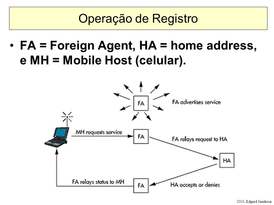 2001, Edgard Jamhour Operação de Registro FA = Foreign Agent, HA = home address, e MH = Mobile Host (celular).