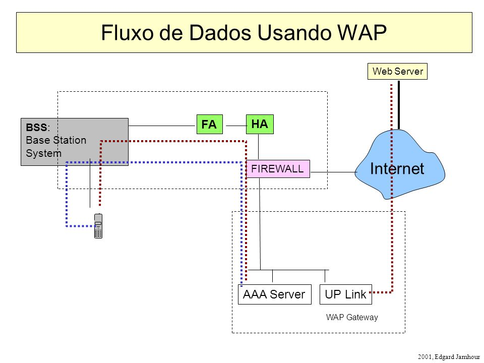 2001, Edgard Jamhour BSS: Base Station System Fluxo de Dados Usando WAP HA FA Internet UP Link AAA Server Web Server WAP Gateway FIREWALL