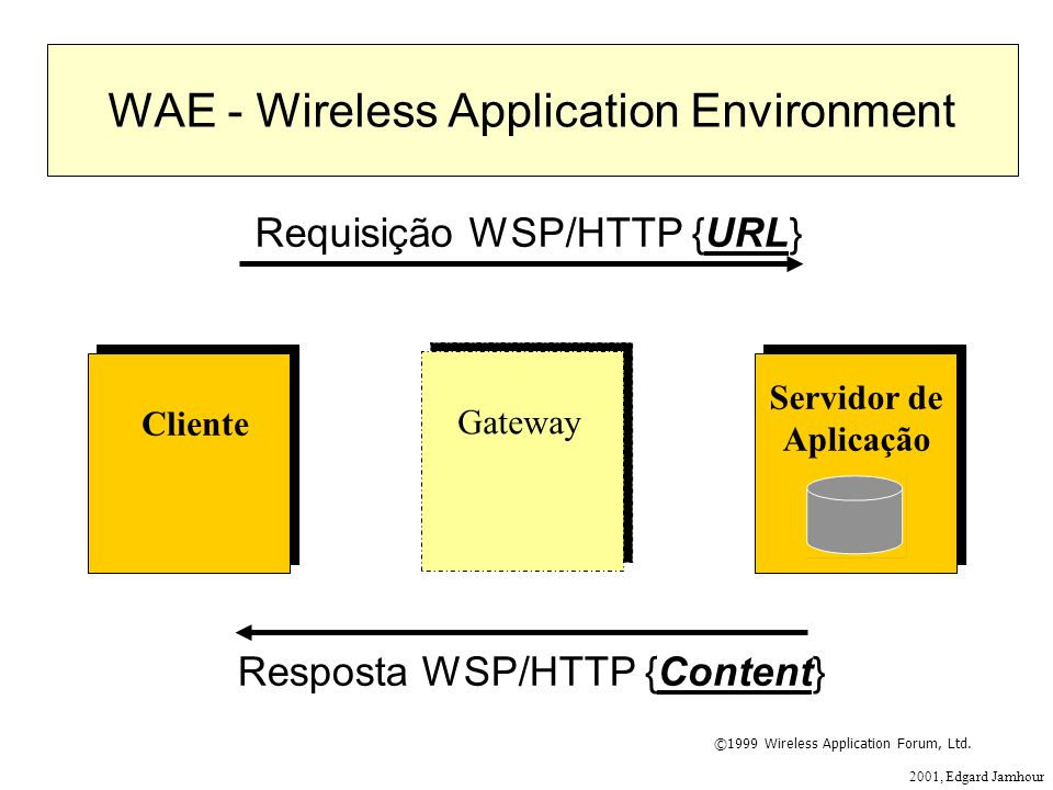 2001, Edgard Jamhour Gateway Cliente Servidor de Aplicação Requisição WSP/HTTP {URL} Resposta WSP/HTTP {Content} WAE - Wireless Application Environment ©1999 Wireless Application Forum, Ltd.