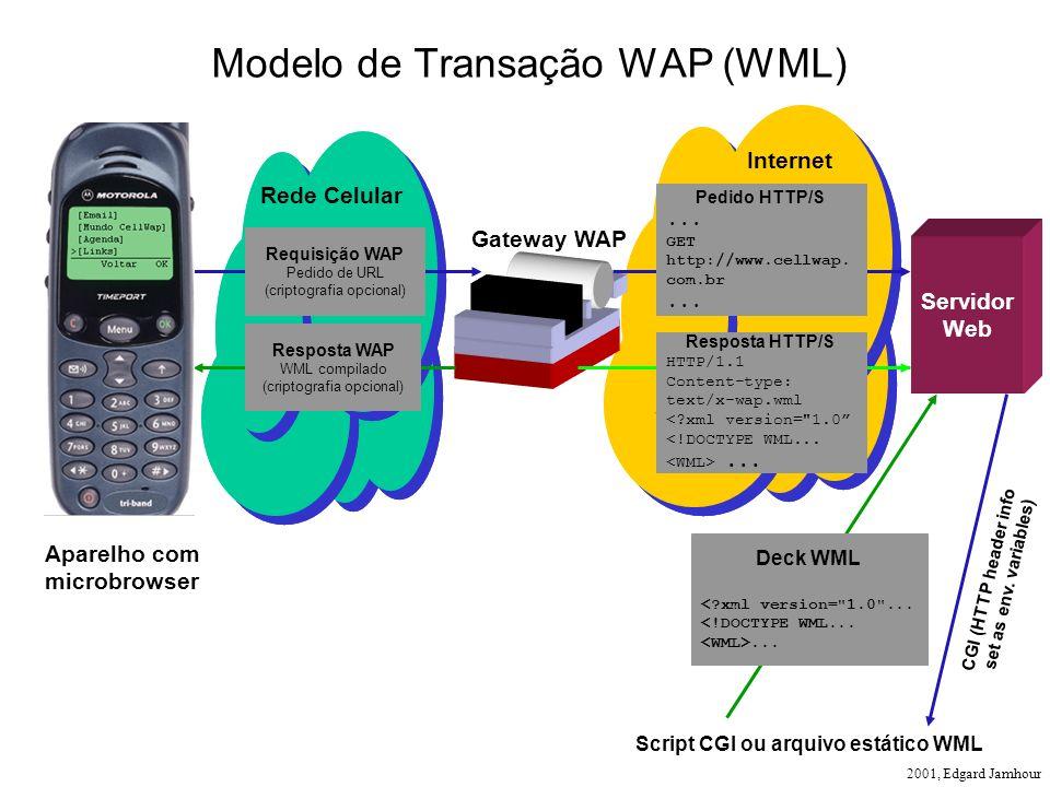 2001, Edgard Jamhour Requisição WAP Pedido de URL (criptografia opcional) Gateway WAP Aparelho com microbrowser Servidor Web Resposta WAP WML compilad