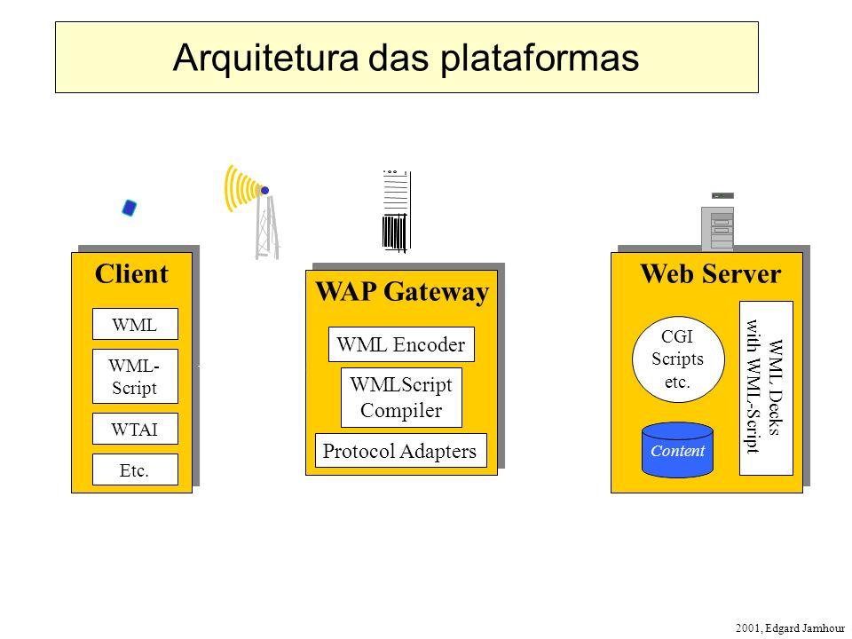 2001, Edgard Jamhour Web Server Content CGI Scripts etc. WML Decks with WML-Script WAP Gateway WML Encoder WMLScript Compiler Protocol Adapters Client