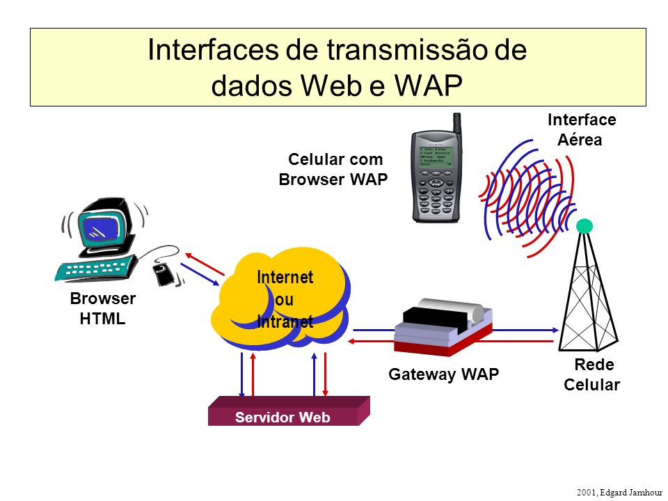 2001, Edgard Jamhour Interfaces de transmissão de dados Web e WAP Browser HTML Gateway WAP Internet ou Intranet Celular com Browser WAP Servidor Web I