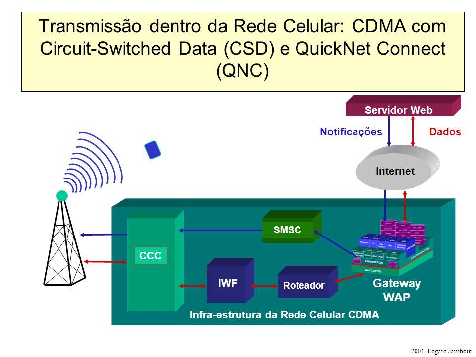 2001, Edgard Jamhour Infra-estrutura da Rede Celular CDMA CCC Roteador Internet NotificaçõesDados Gateway WAP Transmissão dentro da Rede Celular: CDMA