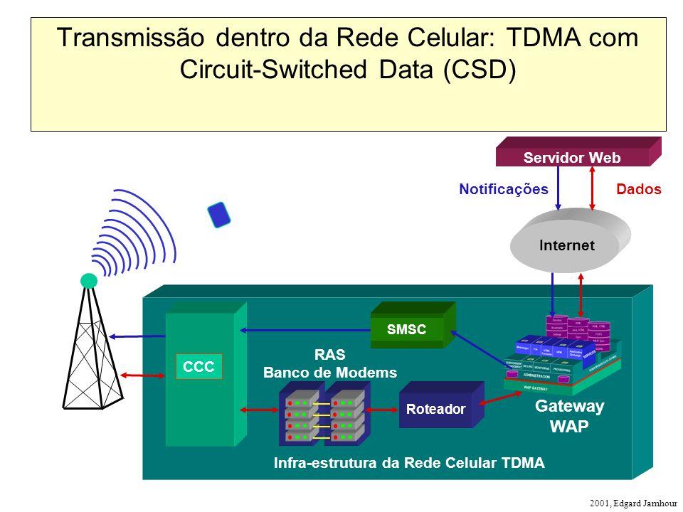 2001, Edgard Jamhour Infra-estrutura da Rede Celular TDMA CCC Roteador Internet NotificaçõesDados Gateway WAP Transmissão dentro da Rede Celular: TDMA