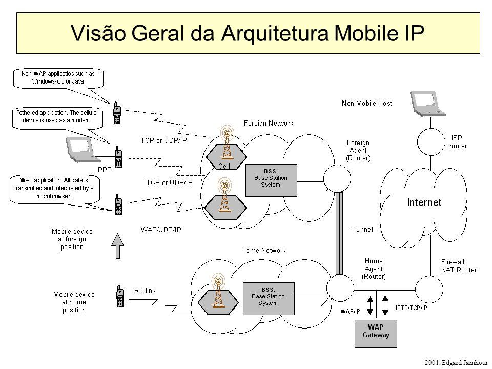 2001, Edgard Jamhour Visão Geral da Arquitetura Mobile IP