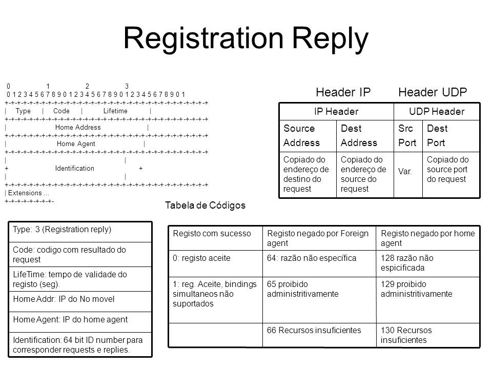 Registration Reply Copiado do source port do request Var.