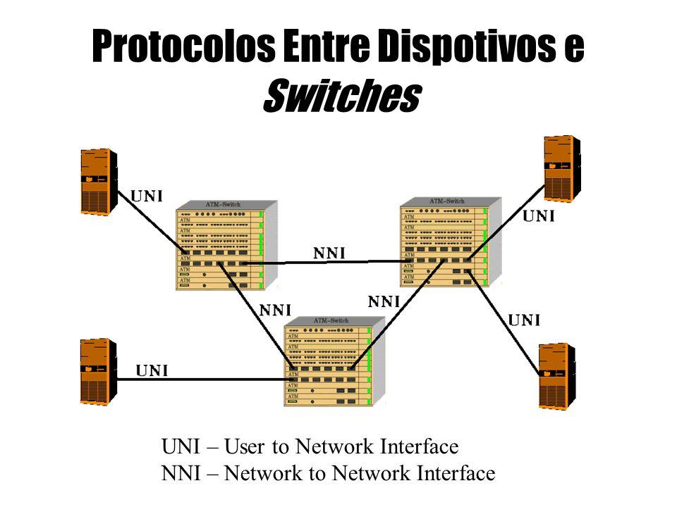 Protocolos Entre Dispotivos e Switches UNI – User to Network Interface NNI – Network to Network Interface