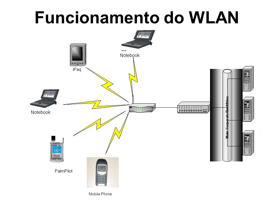Funcionamento do WLAN Switch Main Corporate Backbone Server iPaq Notebook PalmPilot Mobile Phone Notebook