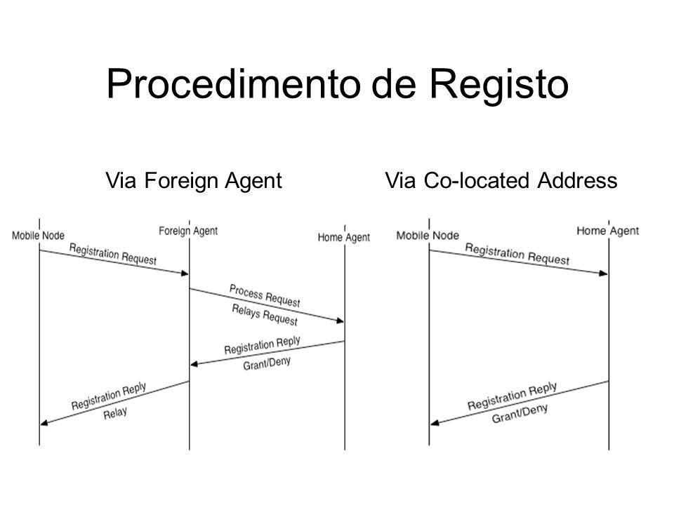 Procedimento de Registo Via Foreign AgentVia Co-located Address