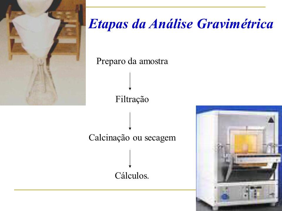 Preparo da amostra Filtração Calcinação ou secagem Cálculos. Etapas da Análise Gravimétrica