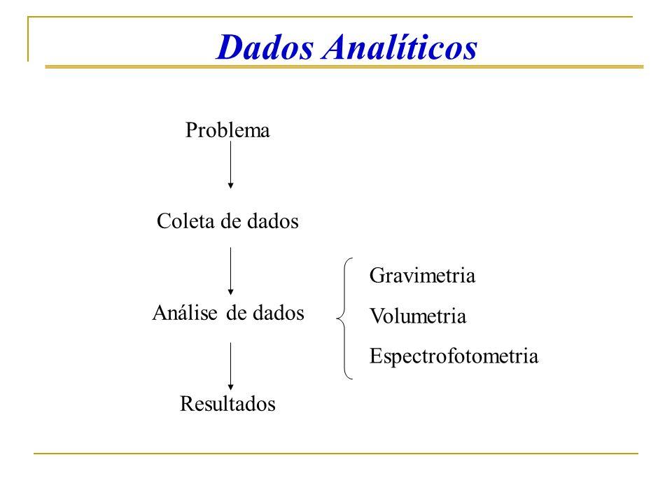 Dados Analíticos Problema Coleta de dados Análise de dados Resultados Gravimetria Volumetria Espectrofotometria