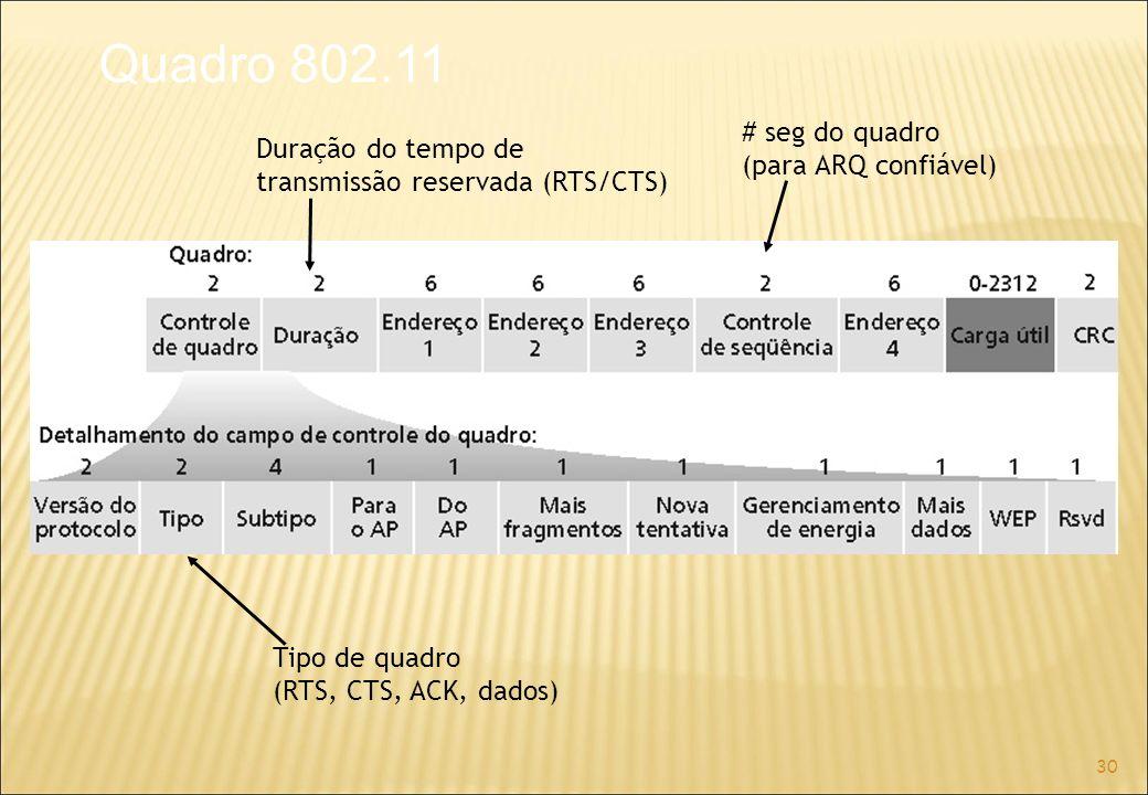 30 Duração do tempo de transmissão reservada (RTS/CTS) # seg do quadro (para ARQ confiável) Tipo de quadro (RTS, CTS, ACK, dados) Quadro 802.11