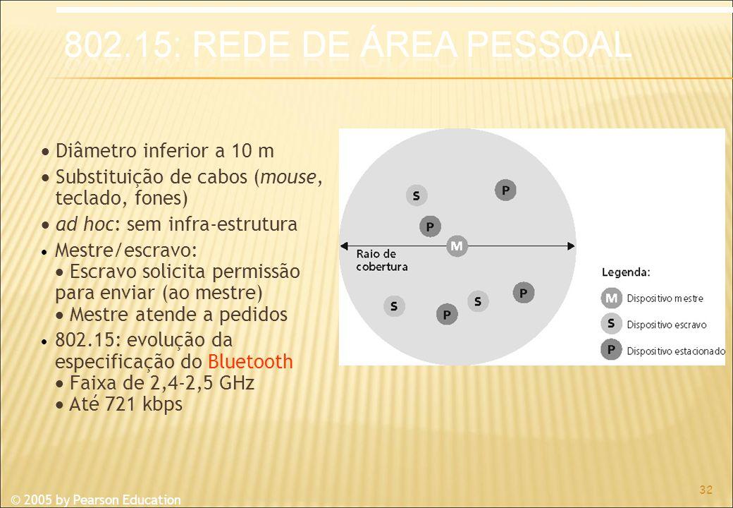 © 2005 by Pearson Education Diâmetro inferior a 10 m Substituição de cabos (mouse, teclado, fones) ad hoc: sem infra-estrutura Mestre/escravo: Escravo solicita permissão para enviar (ao mestre) Mestre atende a pedidos 802.15: evolução da especificação do Bluetooth Faixa de 2,4-2,5 GHz Até 721 kbps 32