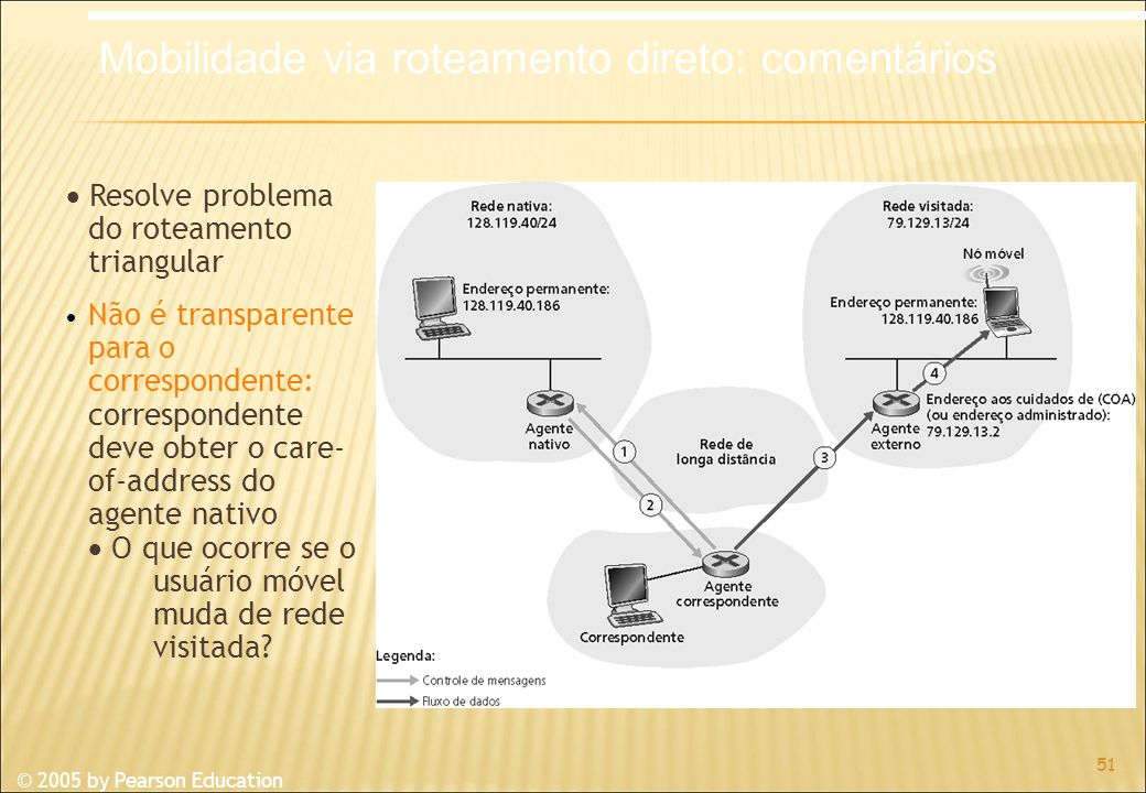 © 2005 by Pearson Education Resolve problema do roteamento triangular Não é transparente para o correspondente: correspondente deve obter o care- of-address do agente nativo O que ocorre se o usuário móvel muda de rede visitada.