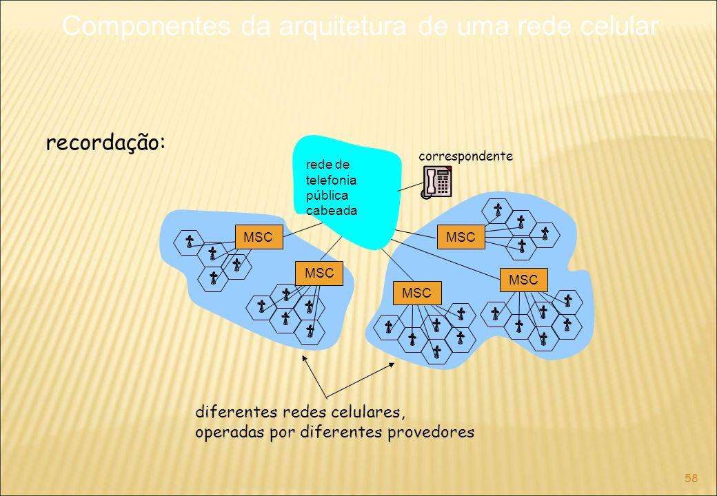 58 correspondente MSC rede de telefonia pública cabeada diferentes redes celulares, operadas por diferentes provedores recordação: Componentes da arquitetura de uma rede celular