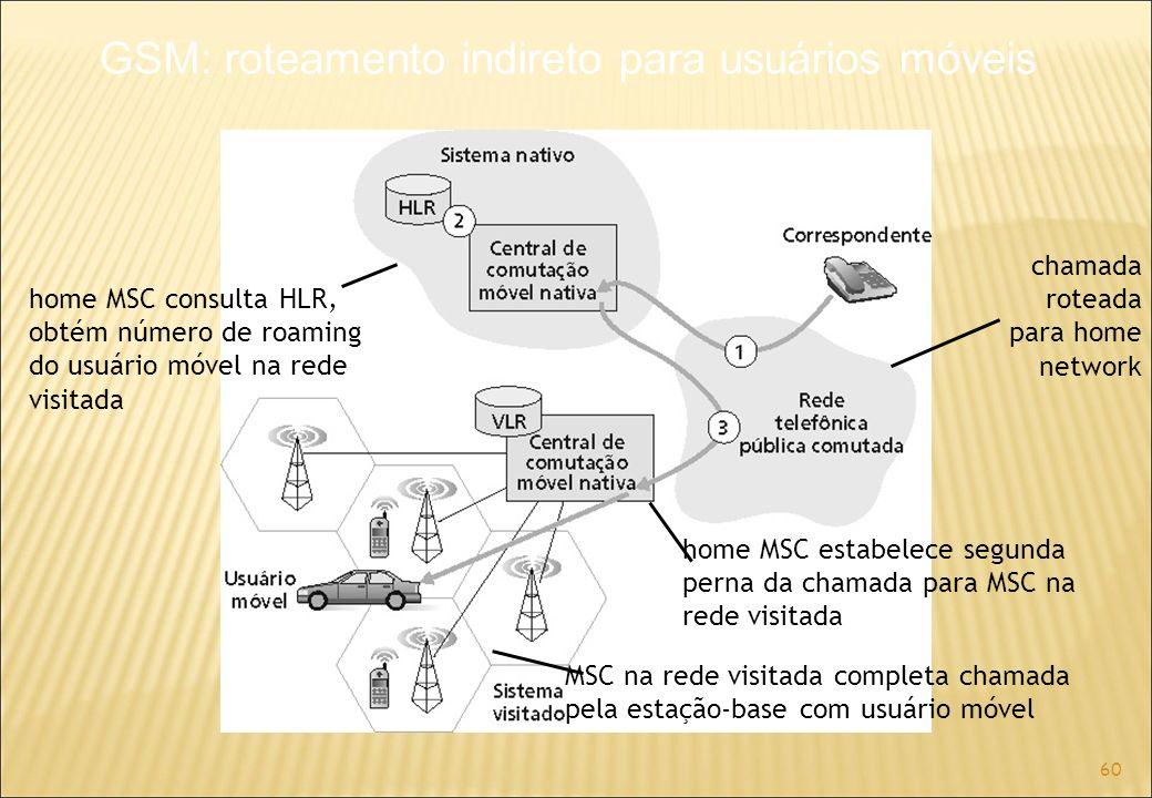 60 chamada roteada para home network home MSC consulta HLR, obtém número de roaming do usuário móvel na rede visitada home MSC estabelece segunda perna da chamada para MSC na rede visitada MSC na rede visitada completa chamada pela estação-base com usuário móvel GSM: roteamento indireto para usuários móveis