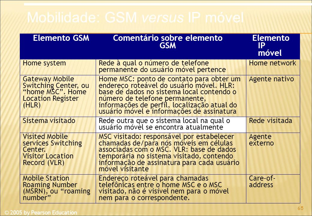 © 2005 by Pearson Education 65 Elemento GSMComentário sobre elemento GSM Elemento IP móvel Home systemRede à qual o número de telefone permanente do usuário móvel pertence Home network Gateway Mobile Switching Center, ou home MSC.