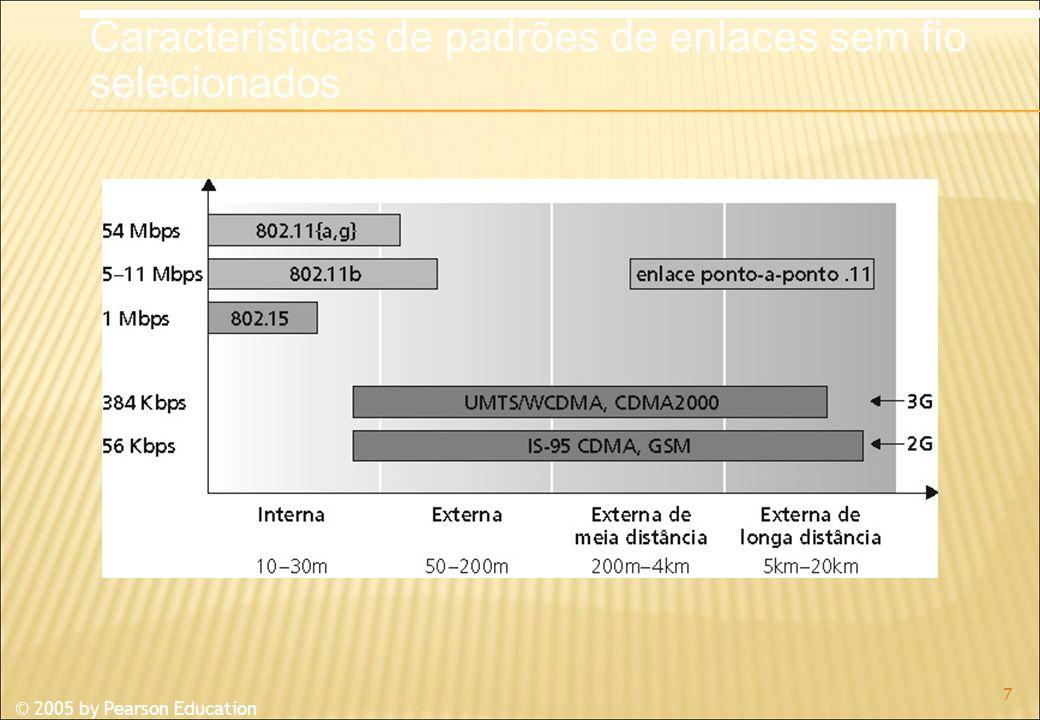 © 2005 by Pearson Education 7 Características de padrões de enlaces sem fio selecionados