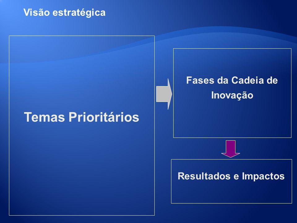 Temas Prioritários Fases da Cadeia de Inovação Resultados e Impactos
