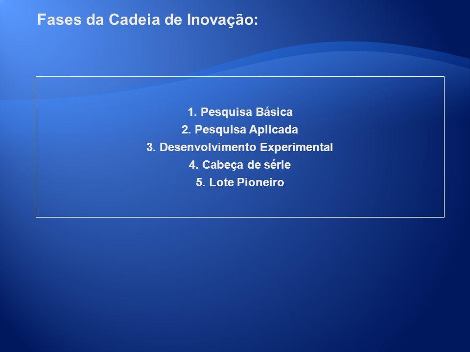 Fases da Cadeia de Inovação: 1. Pesquisa Básica 2. Pesquisa Aplicada 3. Desenvolvimento Experimental 4. Cabeça de série 5. Lote Pioneiro