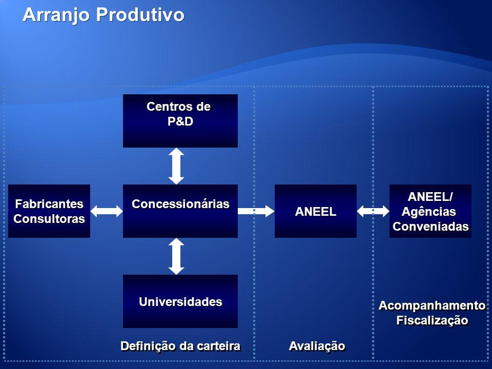 ANEELConcessionáriasANEEL/AgênciasConveniadas Universidades FabricantesConsultoras Centros de P&D Definição da carteira Avaliação Acompanhamento Fisca
